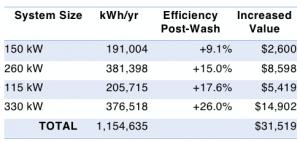 lavaggio fotovoltaico pulizia pannelli fotovoltaici