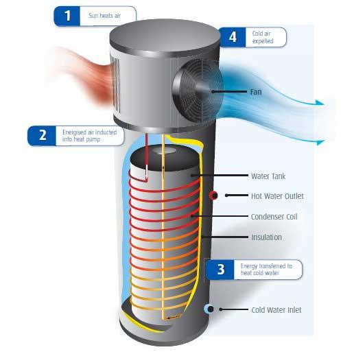 pompe-di-calore-relab-fotovoltaico-heat-pump